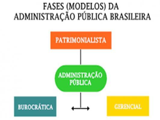Curso Básico De Administração Pública